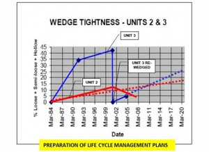 Preparartion of life cycle management plans